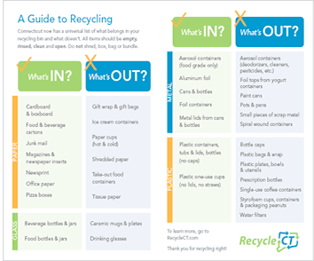 Decsription of recycling items