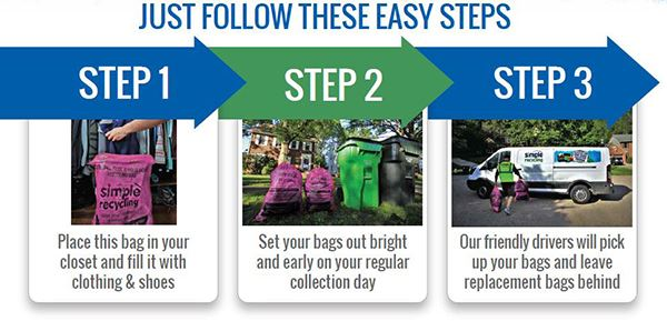 3 steps for textile recycling web